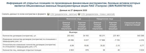 Газпром (GAZP)  - интересный момент
