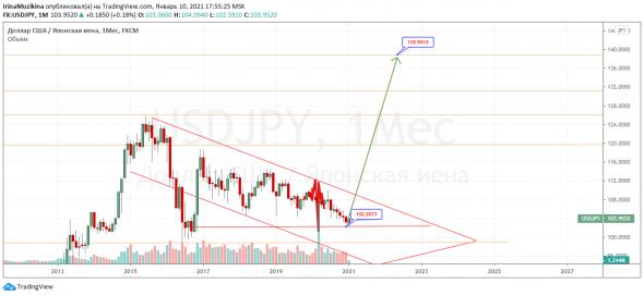Катастрофа для валютных пар приближается, а зелёная бумажка возвращается. Йена, Сингапурский доллар, Рубль.