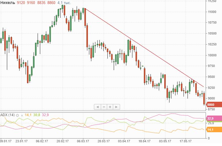 Акции норникель стоимость сегодня дивиденды за 2015 forex украина дилинговые