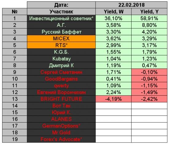 K.G.Б. vs А.Г. Управление портфелем активов для Алексея. Неделя 6.
