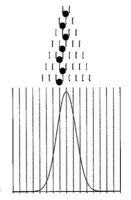 Новичкам. Опционы и Гауссово (нормальное) распределение.