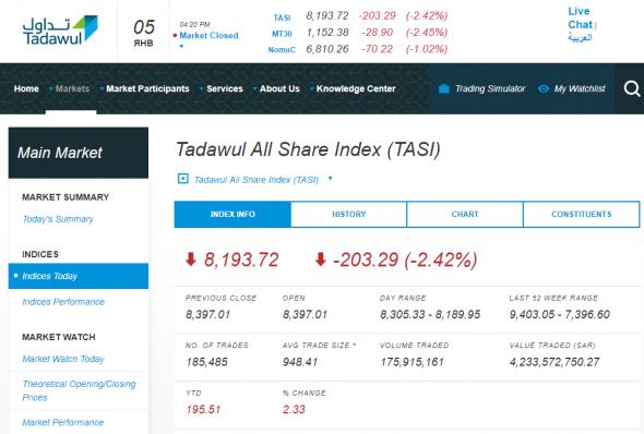 Сегодняшние торги в С.Аравии: индекс TASI 8193,72 (-2,42%). Saudi Aramco: SAR 34,55 (-1,71%)