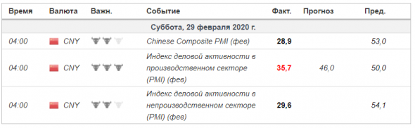 Китай - Индекс PMI, статистика за февраль. Пресс-релиз