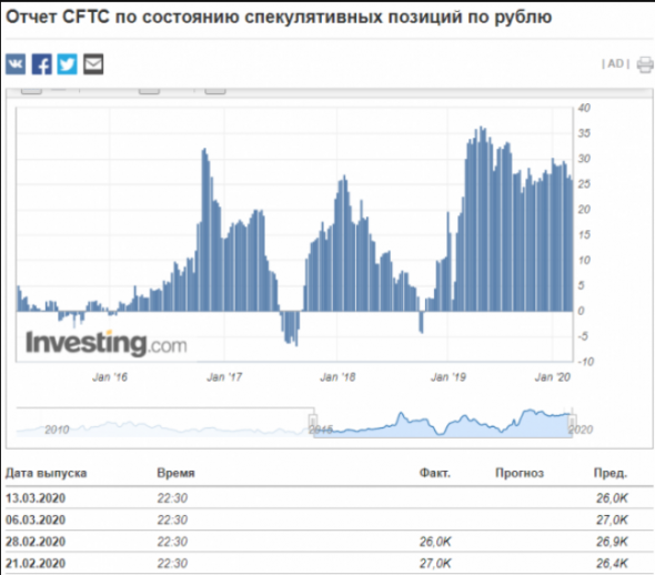 Спекулянты на Чикагской товарной бирже незначительно сократили ставку на рост курса рубля