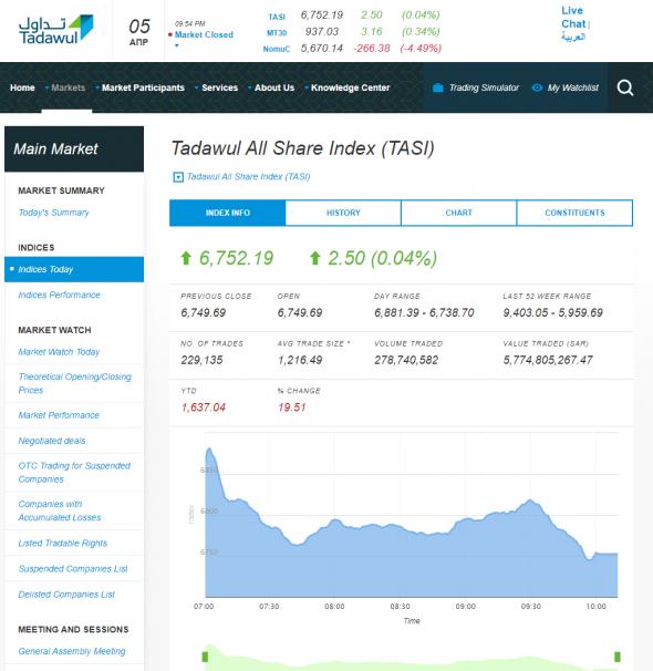 Сегодняшние торги в С.Аравии - Индекс TASI: 6752,19 (+0,04%); Aramco: SAR 31,5 (-0,47%)