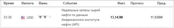 API - Запасы нефти +13,1 млн барр