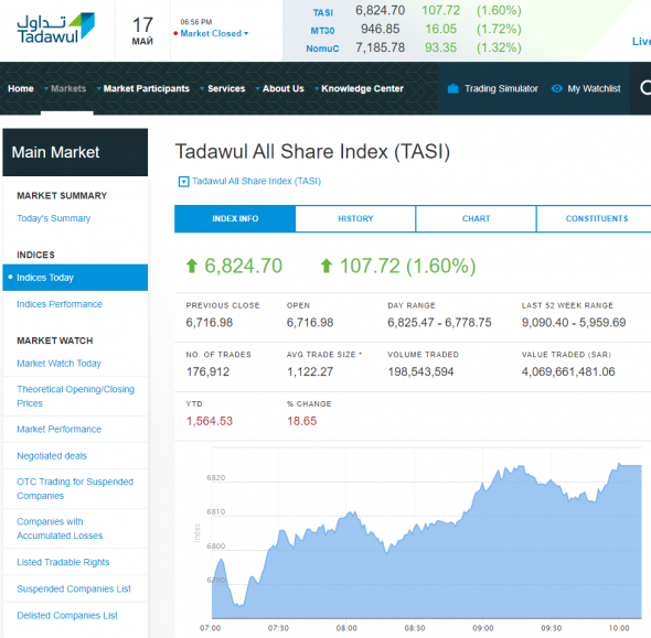 Сегодняшние торги в Саудовской Аравии - индекс TASI 6624,70 (+1,60%)