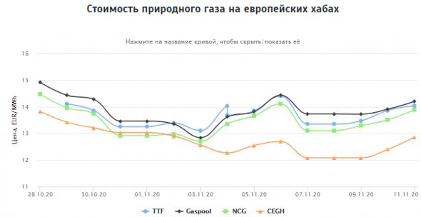 Стоимость природного газа на европейских хабах 11.11.2020г: $171,09 за 1000 м3