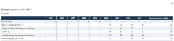 ФРС оставила ставку на уровне: 0 - 0,25%; Продлевает свопы до 30.09.2021г; Пресс-конференция Д.Пауэлла
