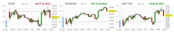 Сегодняшнее закрытие торгов в США