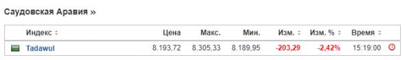 По итогам торгов на бирже Эр-Рияда 5 января акции обвалились на 1,7 процента