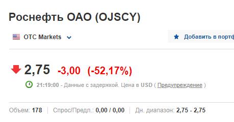 Роснефть: что произошло на рынке США?