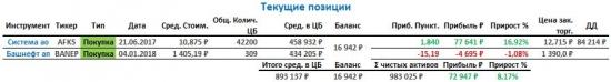 Пересмотр портфеля на январь-февраль 2018г.