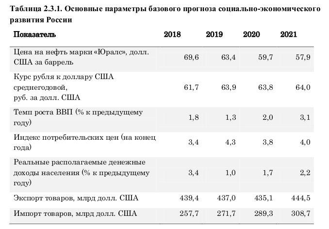 Прогноз Минфина по цене на нефть и курсу доллара