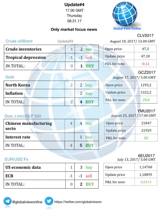 #4 Новостной бриф (нефть/золото/акции/евро)