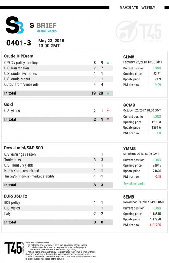 #3 Новостной бриф (нефть/золото/акции/евро/биткоин)