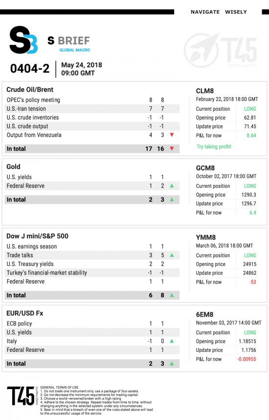 #2 Новостной бриф (нефть/золото/акции/евро/биткоин)