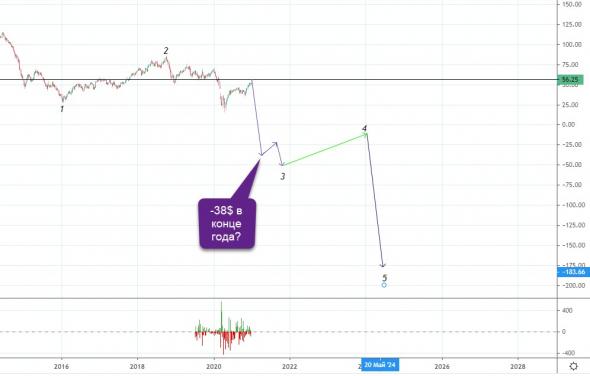Нефть Brent закончила коррекцию к падению, следующая цель - 38 долларов, со знаком минус :)