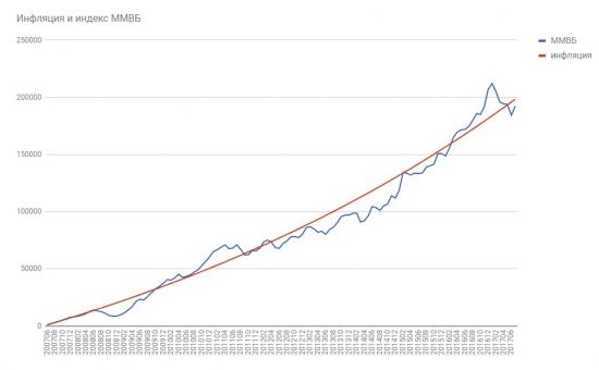 Битва ММВБ против инфляции (10 лет)
