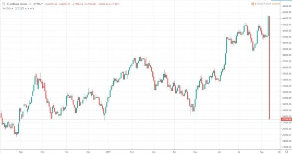 Аргентинская биржа рухнула на 38 процентов