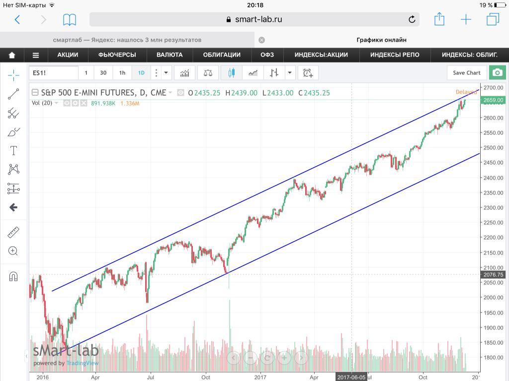Фьючерс на индекс s&p 500 лохотроны бинарные опционы