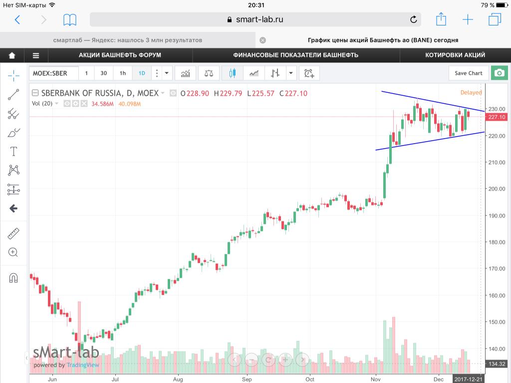 Торговля акциями на бирже сбербанк форекс стратегия profx 4.0