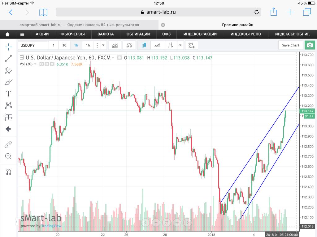 Пара USD/JPY, текущая ситуация. Графики, уровни