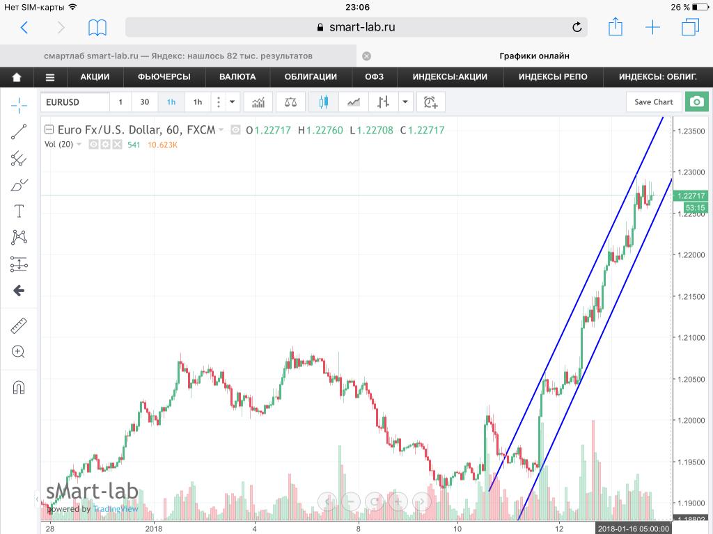 Пара EUR/USD, текущая ситуация