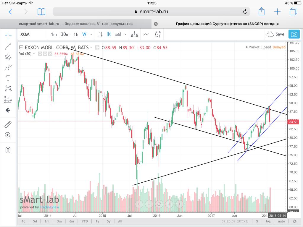 Акции exxon mobil corporation нефть цена сегодня график