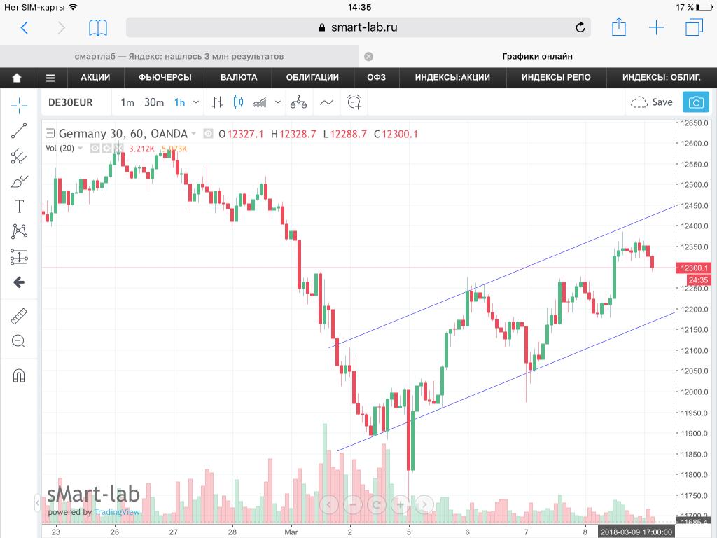 Dax 30 график курс российского рубля к доллару сша