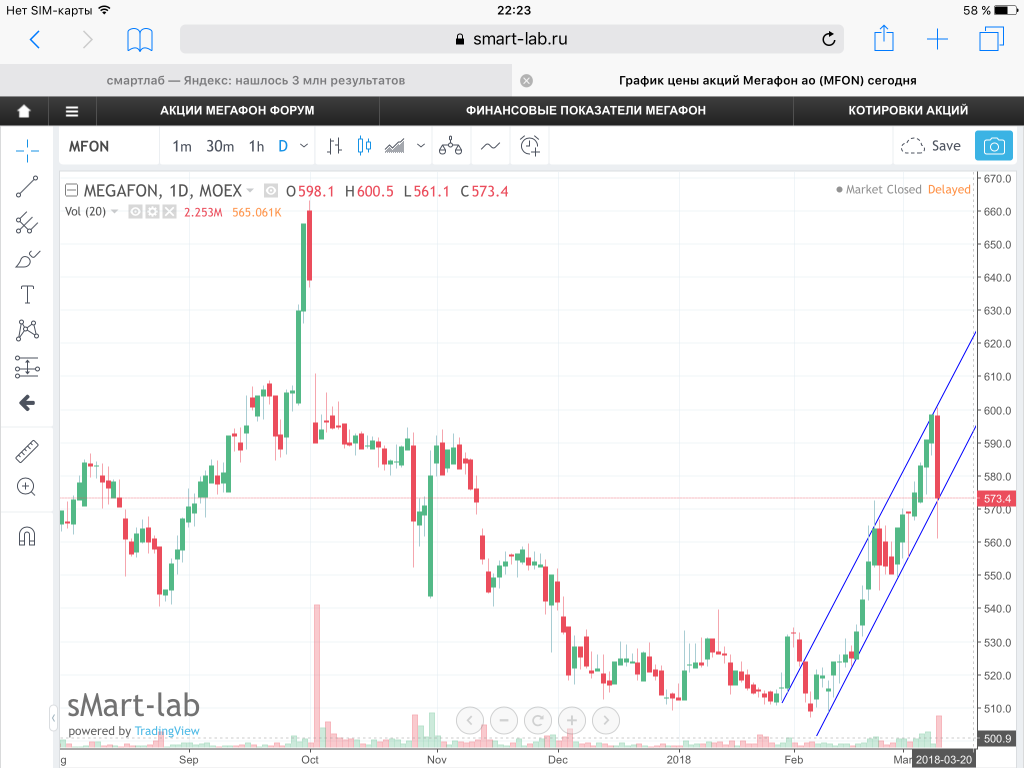 Мегафон форум акций рынок форекс налоги