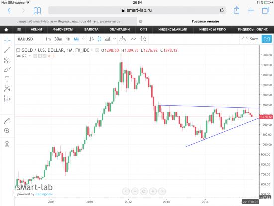 Золото (Gold) - уже минус 1,9% или 1278$. Месячный фрейм.