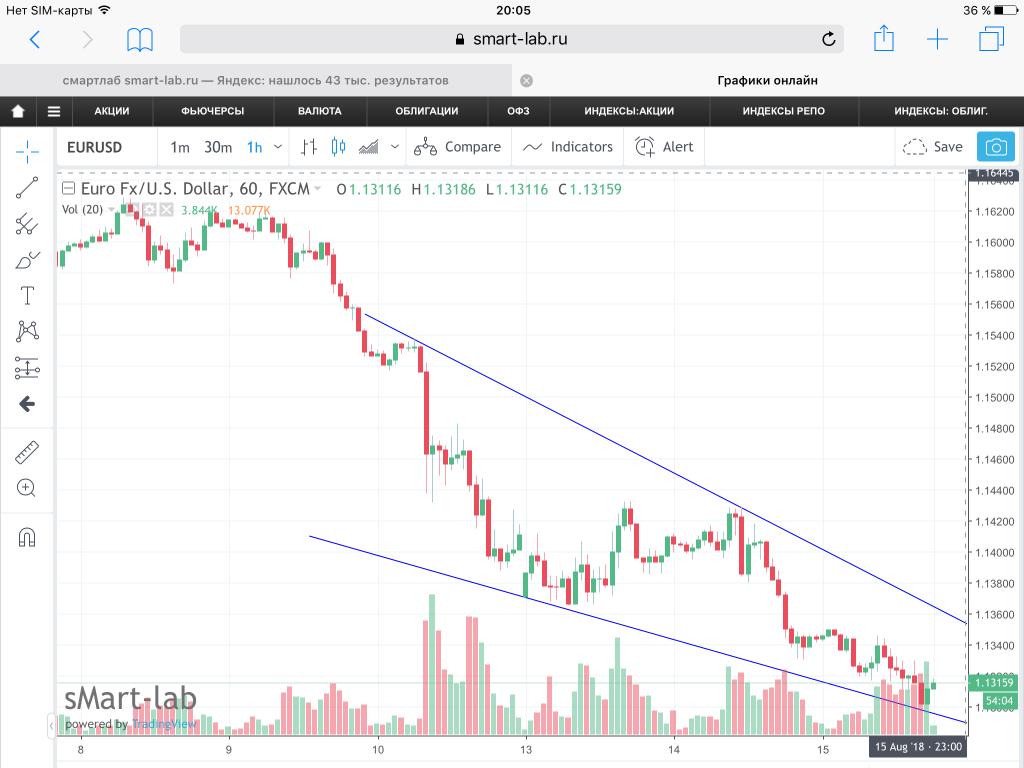 Торговые сигналы графики доступные биткоин кошельки