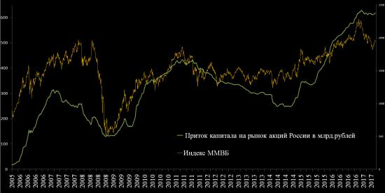 Приток капитала на рынок акций с 2005 - 2017