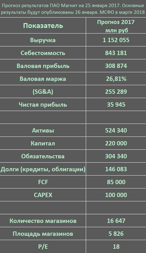 Форум магнит акции 2010 mattel inc