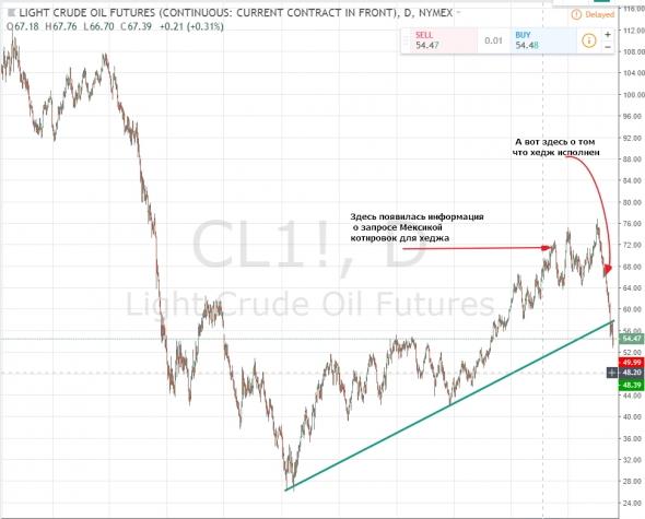 Я знаю когда обвалится цена на нефть!!!