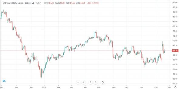 На мировых фондовых рынках штиль.
