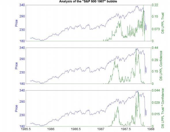 Модель предсказывающая крахи финансовых  рынков