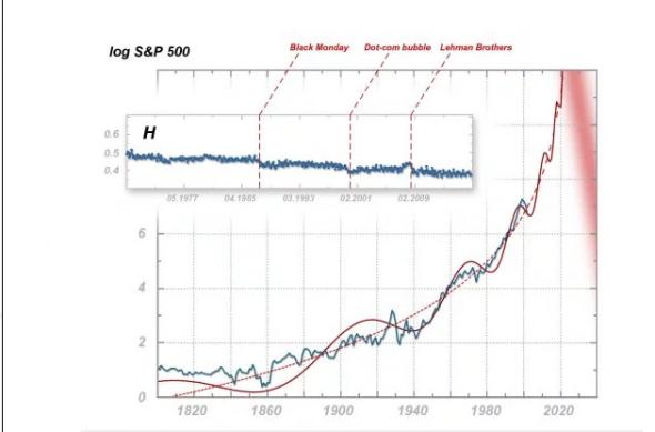 """""""Мировой финансовый кризис беспрецедентного масштаба"""" на подходе, утверждают математики"""