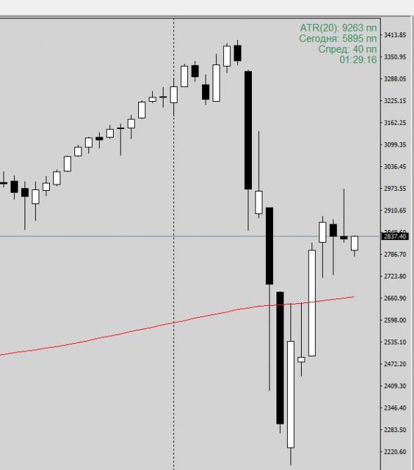 Short S&P 500 говорили они....