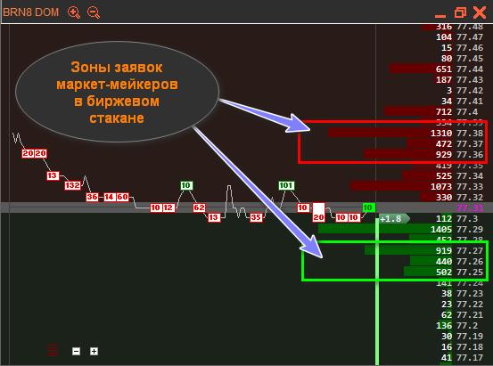 Продавцы и покупатели на рынке форекс торги биржа график работы