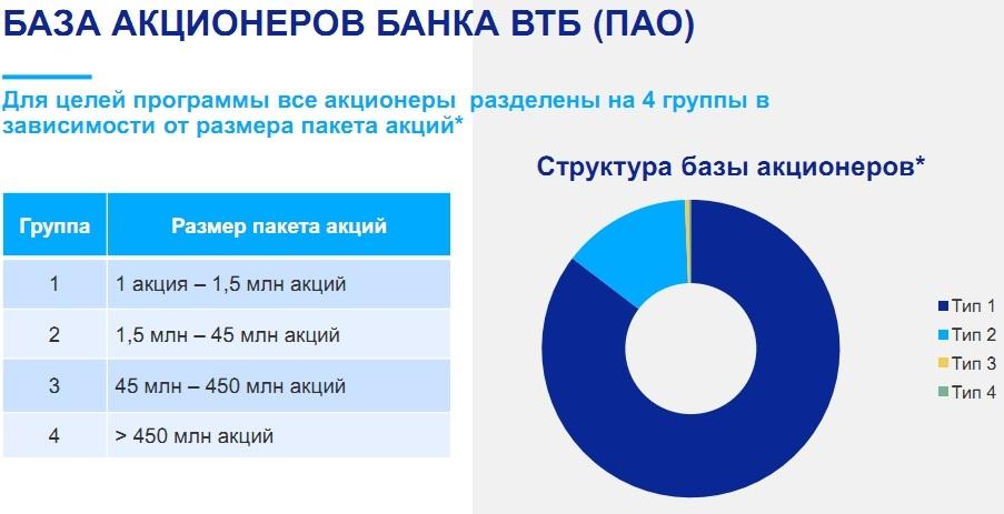 Прогноз акций втб форекс программа тренажер