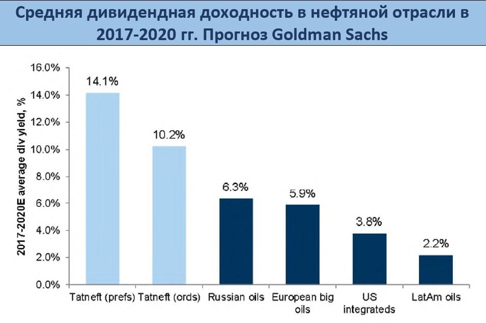 Акции татнефть форум металлоискатель в серпухове купить