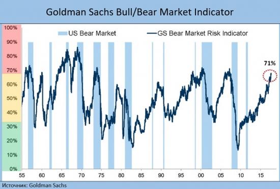 Начало «медвежьего» рынка не за горами?