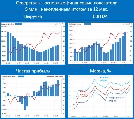 """Северсталь: слабый рубль обеспечивает акционерам уже просто """"неприличную"""" доходность"""