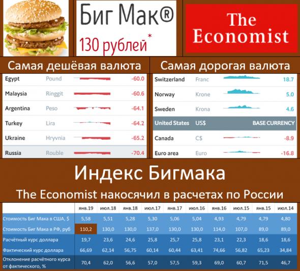 The Economist накосячил в расчётах по рублю