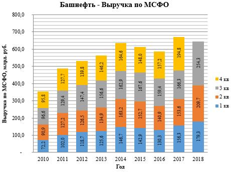 Башнефть. Отчет МСФО за 3-й квартал