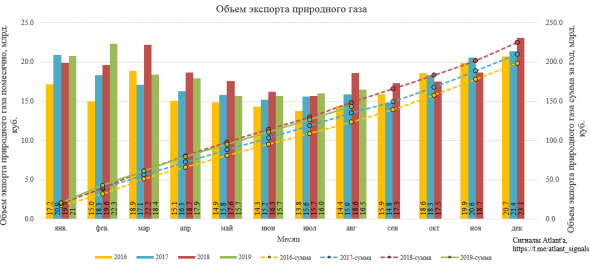Экспорт природного газа из России в августе 2019 года