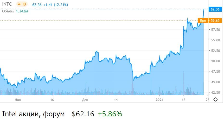 Intel. Выручка компании +8% год к году