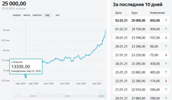 Акции Русолово (ROLO)  пустились во все тяжкие